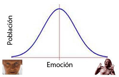 grafica emocional